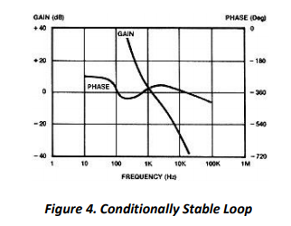 Specify Gain and Phase Margins on All Your Loops - Venable Instruments
